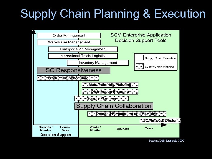 Supply Chain Planning & Execution Source: AMR Research, 2000