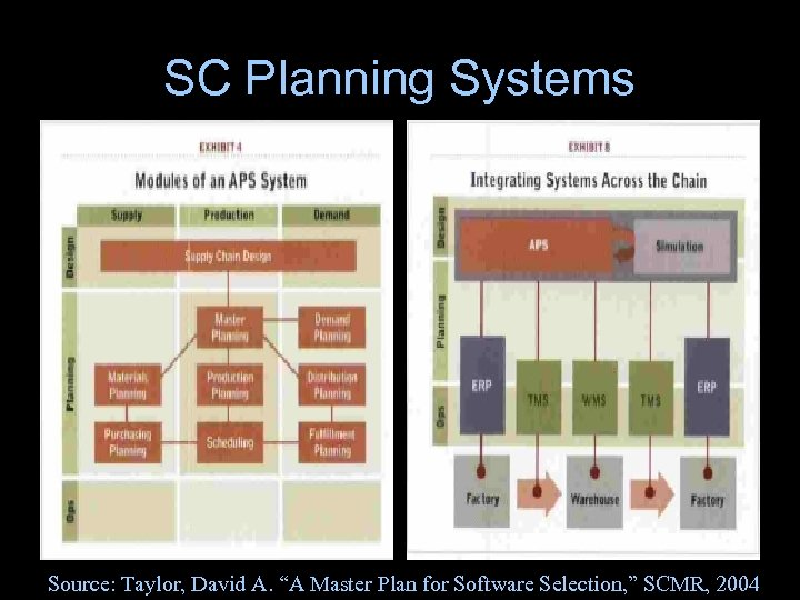 "SC Planning Systems Source: Taylor, David A. ""A Master Plan for Software Selection, """