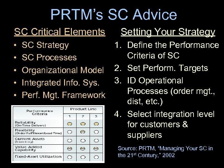 PRTM's SC Advice SC Critical Elements • • • SC Strategy SC Processes Organizational