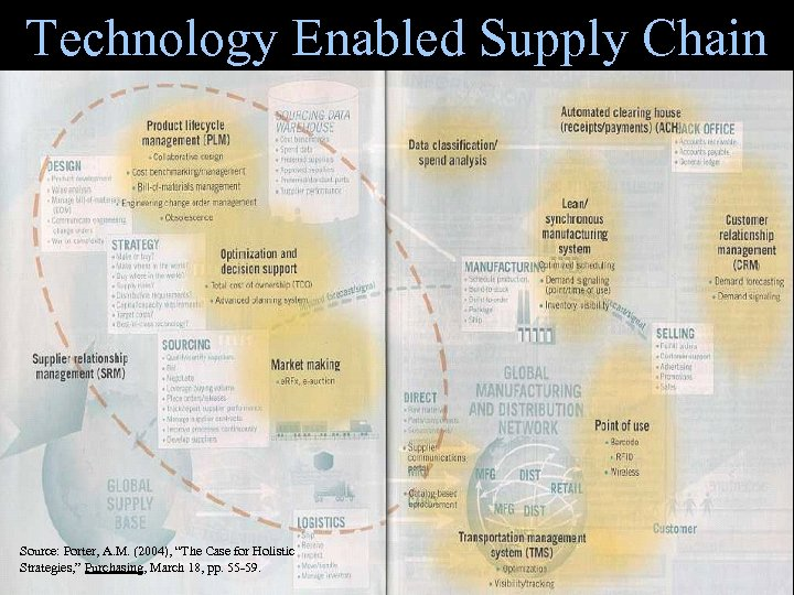 "Technology Enabled Supply Chain Source: Porter, A. M. (2004), ""The Case for Holistic Strategies,"