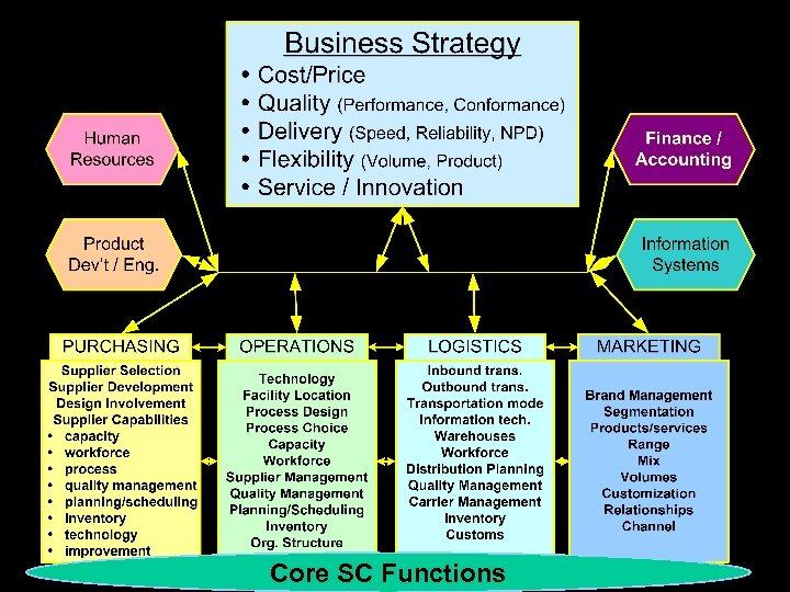 Core SC Functions