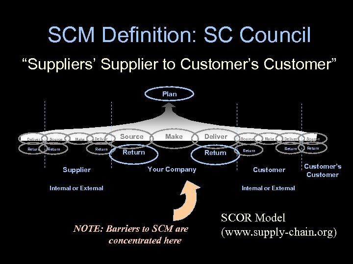 "SCM Definition: SC Council ""Suppliers' Supplier to Customer's Customer"" Plan Deliver Return Source Make"