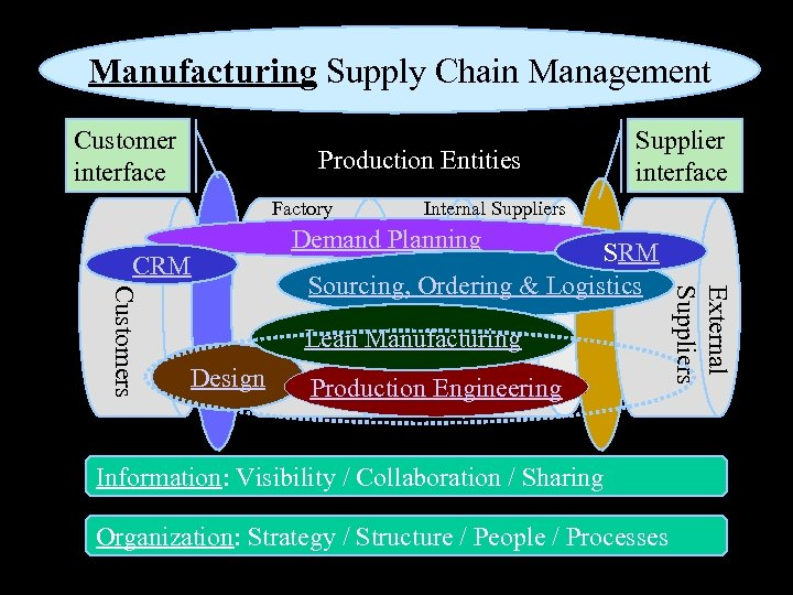 Manufacturing Supply Chain Management Customer interface Production Entities Factory CRM Supplier interface Internal Suppliers