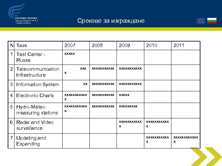 Срокове за изграждане N Task 2007 2008 2009 1 Test Center Russe xxxxxxxxxxx xx