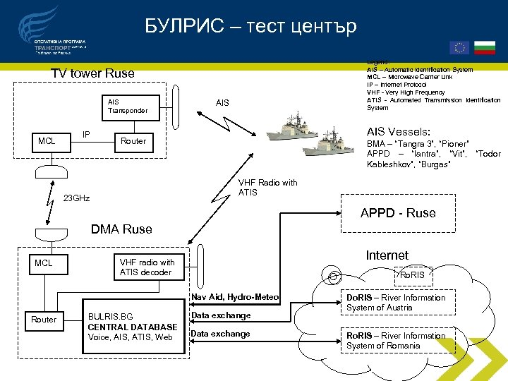 БУЛРИС – тест център Legend: AIS – Automatic Identification System MCL – Microwave Carrier