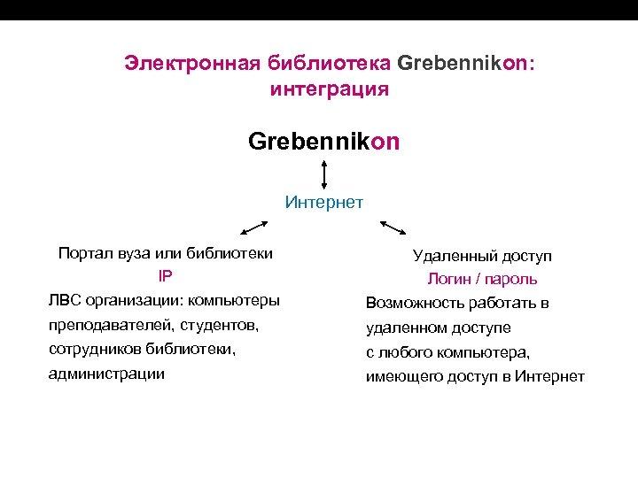 Электронная библиотека Grebennikon: интеграция Grebennikon Интернет Портал вуза или библиотеки IP Удаленный доступ Логин