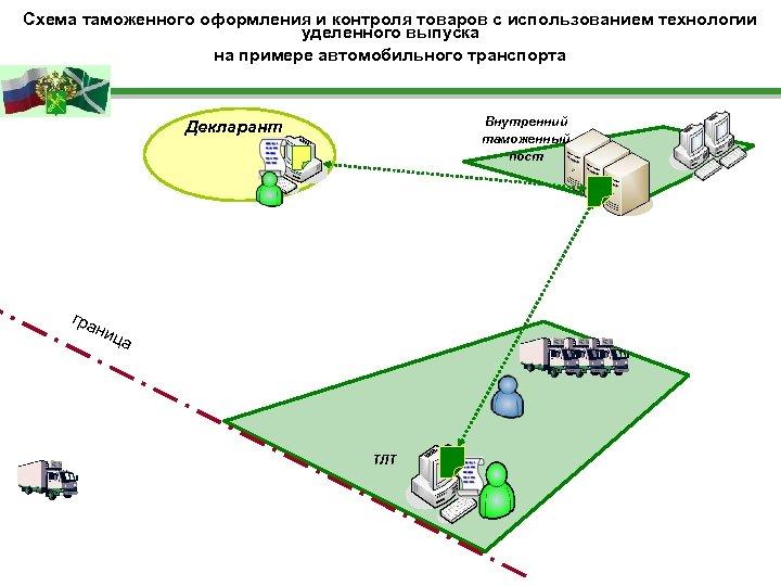 Схема таможенного оформления и контроля товаров с использованием технологии уделенного выпуска на примере автомобильного