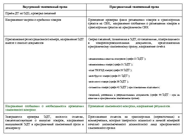 Внутренний таможенный орган Приграничный таможенный орган Приём ДТ по ЭД 2, проверка сведений Направление