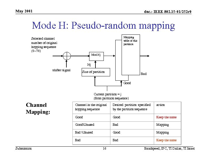 May 2001 doc. : IEEE 802. 15 -01/252 r 0 Mode H: Pseudo-random mapping