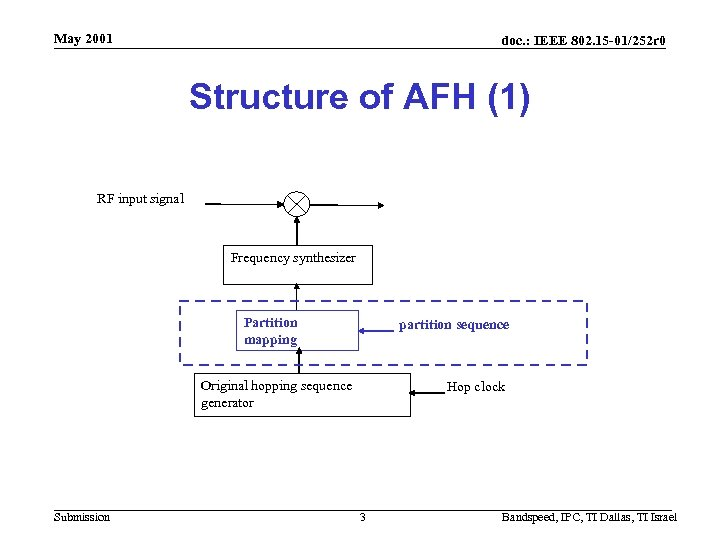 May 2001 doc. : IEEE 802. 15 -01/252 r 0 Structure of AFH (1)