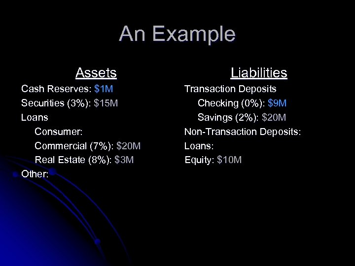 An Example Assets Cash Reserves: $1 M Securities (3%): $15 M Loans Consumer: Commercial