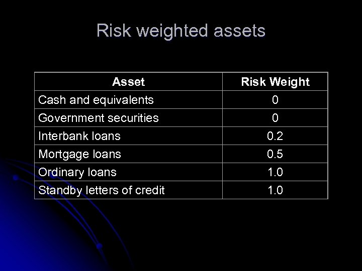 Risk weighted assets Asset Cash and equivalents Government securities Interbank loans Mortgage loans Ordinary