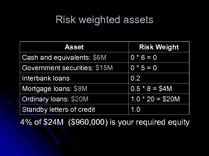 Risk weighted assets Asset Cash and equivalents: $6 M Government securities: $15 M Interbank