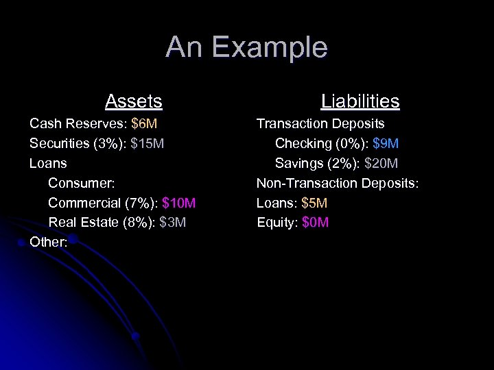 An Example Assets Cash Reserves: $6 M Securities (3%): $15 M Loans Consumer: Commercial