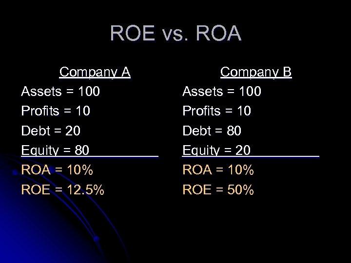 ROE vs. ROA Company A Assets = 100 Profits = 10 Debt = 20