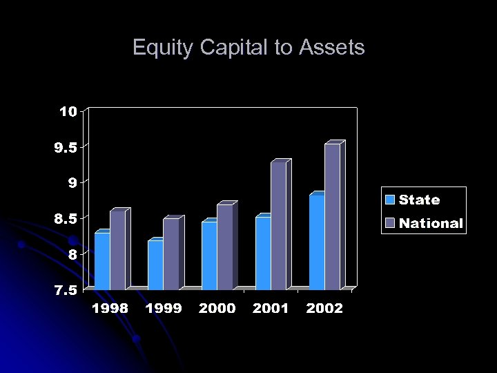Equity Capital to Assets