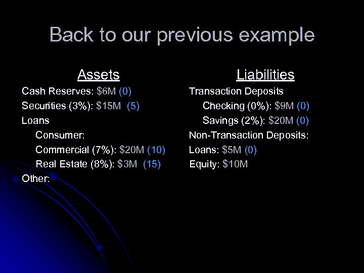 Back to our previous example Assets Cash Reserves: $6 M (0) Securities (3%): $15