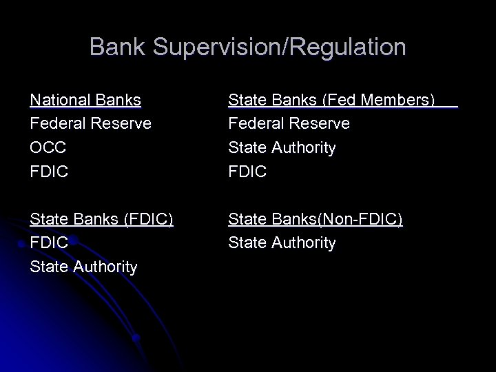 Bank Supervision/Regulation National Banks Federal Reserve OCC FDIC State Banks (Fed Members) Federal Reserve