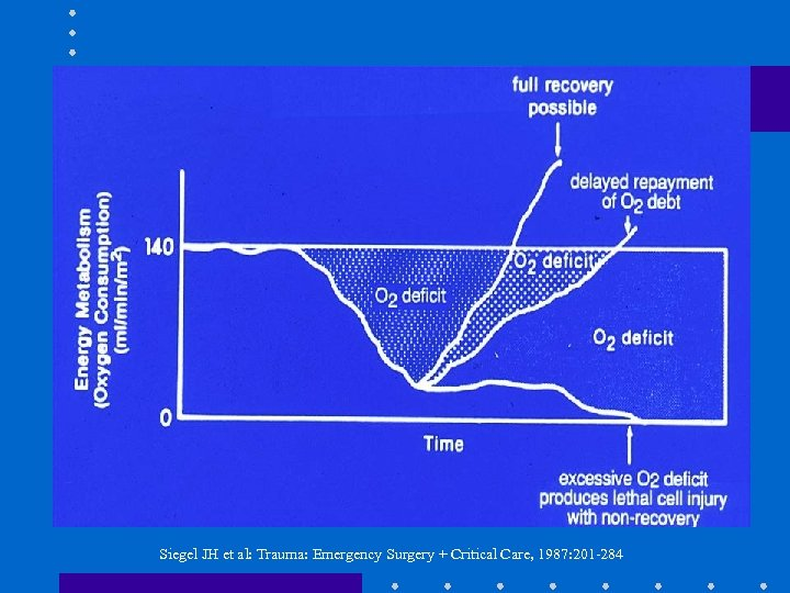 Siegel JH et al: Trauma: Emergency Surgery + Critical Care, 1987: 201 -284
