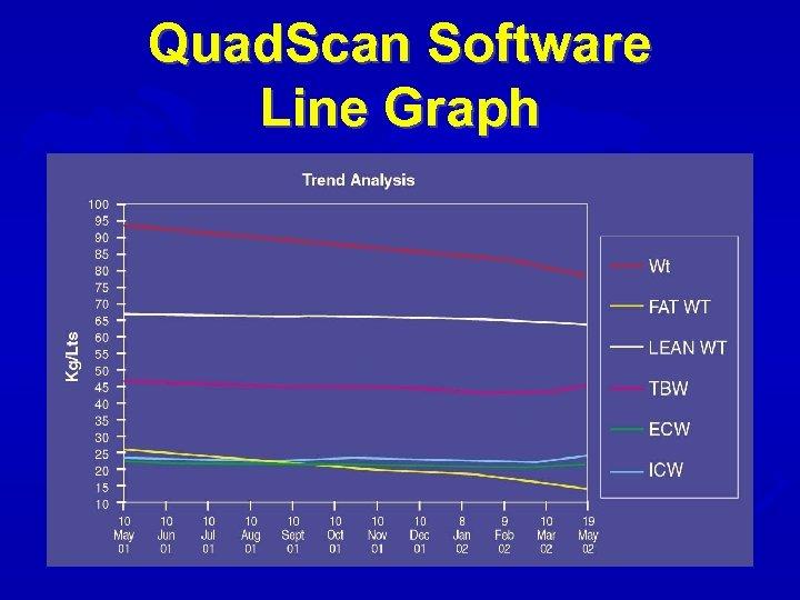 Quad. Scan Software Line Graph