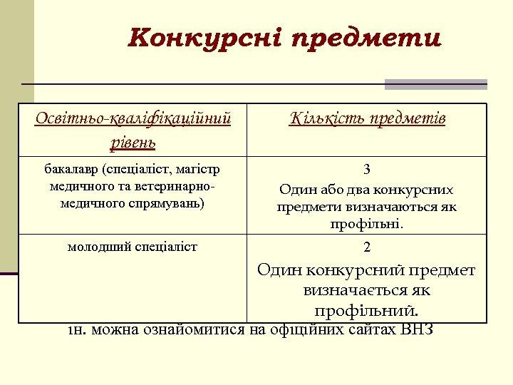 Конкурсні предмети Освітньо-кваліфікаційний рівень Кількість предметів бакалавр (спеціаліст, магістр медичного та ветеринарномедичного спрямувань) 3