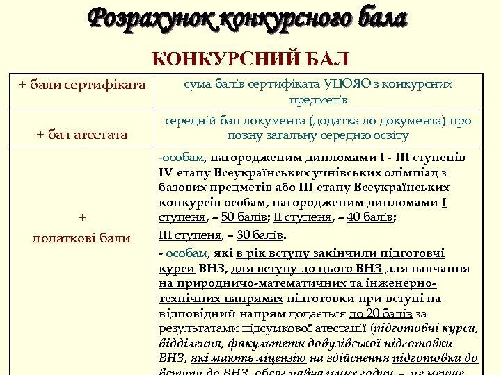 Розрахунок конкурсного бала КОНКУРСНИЙ БАЛ + бали сертифіката + бал атестата сума балів сертифіката