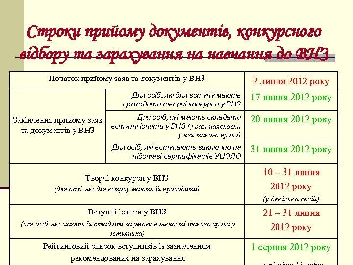 Строки прийому документів, конкурсного відбору та зарахування на навчання до ВНЗ Початок прийому заяв