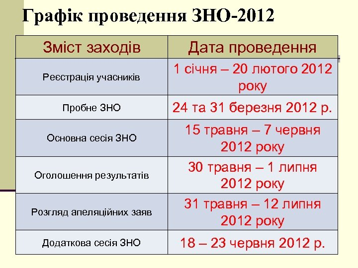 Графік проведення ЗНО-2012 Зміст заходів Дата проведення Реєстрація учасників 1 січня – 20 лютого