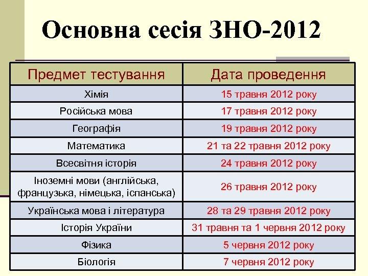 Основна сесія ЗНО-2012 Предмет тестування Дата проведення Хімія 15 травня 2012 року Російська мова