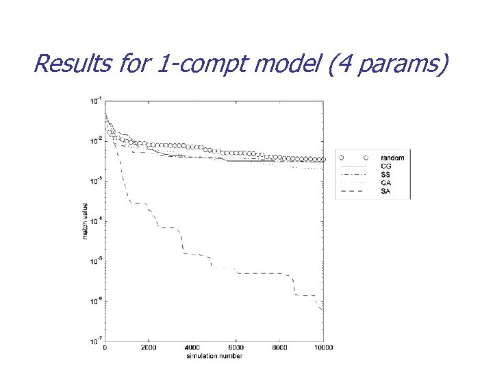 Results for 1 -compt model (4 params)