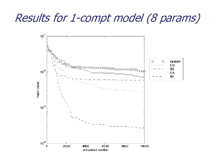 Results for 1 -compt model (8 params)