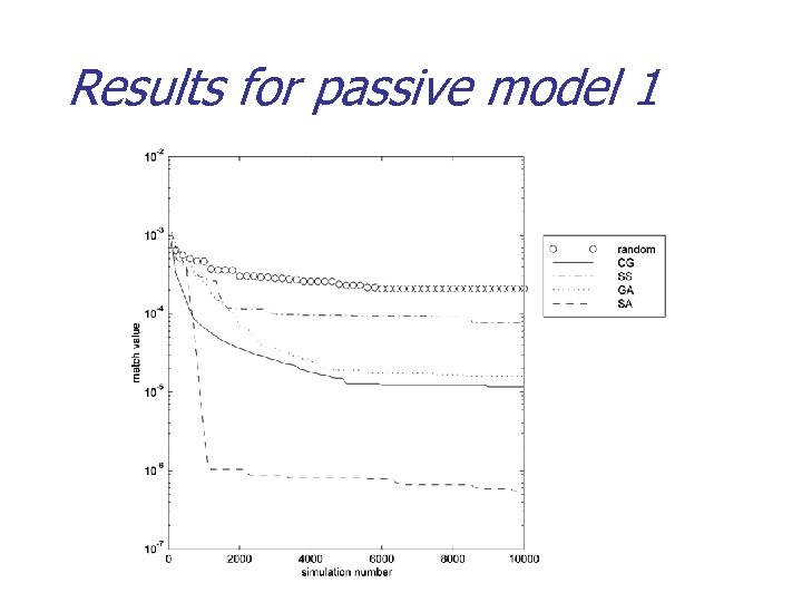 Results for passive model 1