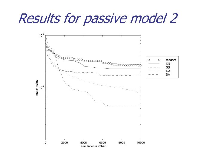 Results for passive model 2