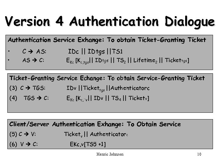 Version 4 Authentication Dialogue Authentication Service Exhange: To obtain Ticket-Granting Ticket • C AS:
