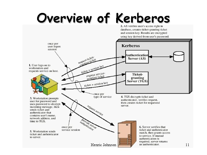 Overview of Kerberos Henric Johnson 11
