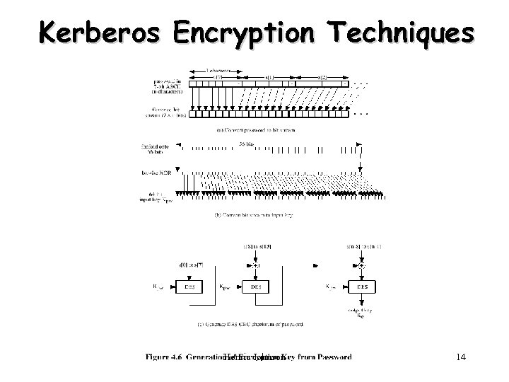 Kerberos Encryption Techniques Henric Johnson 14