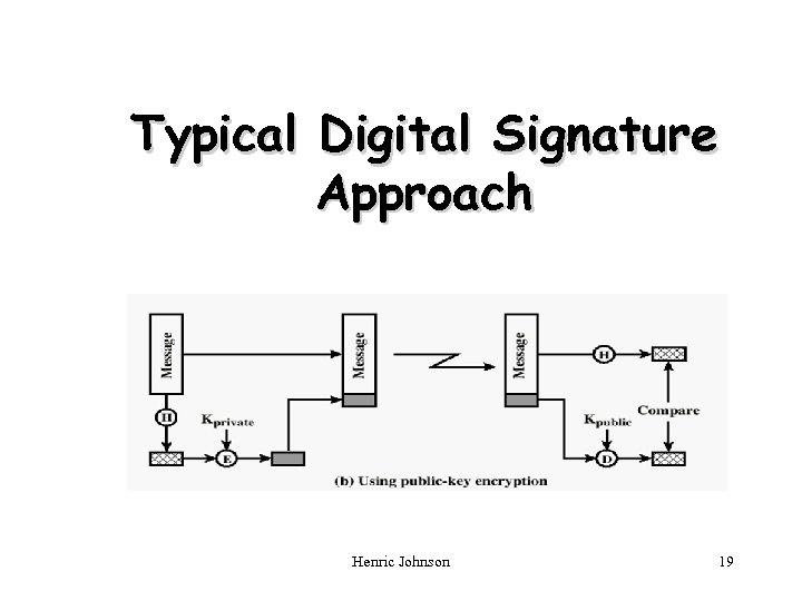Typical Digital Signature Approach Henric Johnson 19