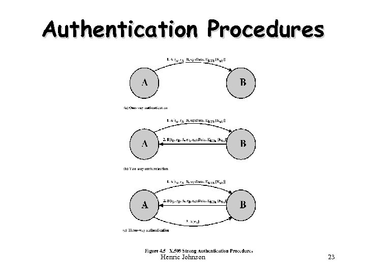 Authentication Procedures Henric Johnson 23