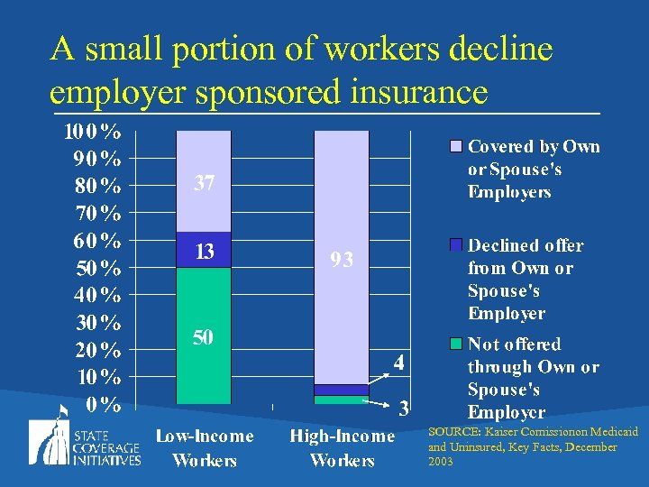 A small portion of workers decline employer sponsored insurance SOURCE: Kaiser Comissionon Medicaid and