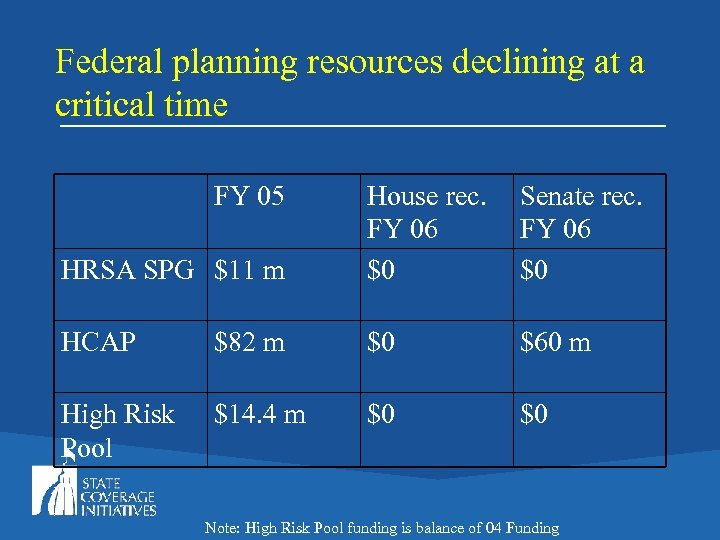 Federal planning resources declining at a critical time FY 05 HRSA SPG $11 m