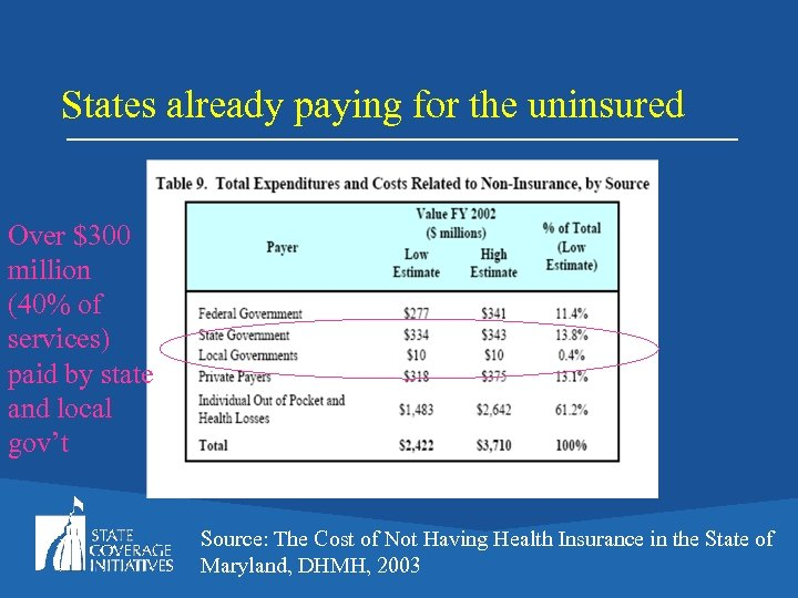 States already paying for the uninsured Over $300 million (40% of services) paid by