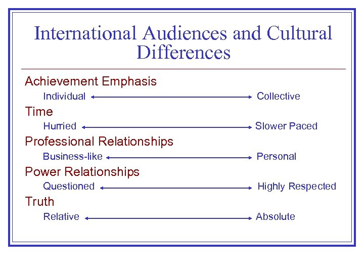 International Audiences and Cultural Differences Achievement Emphasis Individual Collective Time Hurried Slower Paced Professional