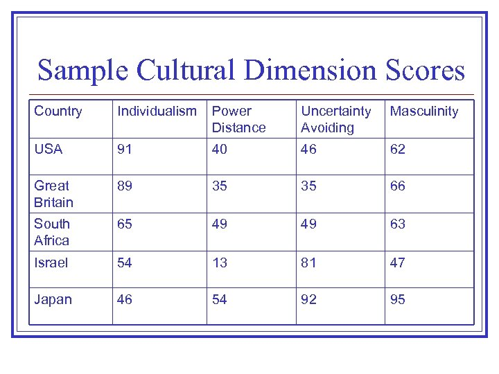 Sample Cultural Dimension Scores Country Individualism Power Distance Uncertainty Avoiding Masculinity USA 91 40