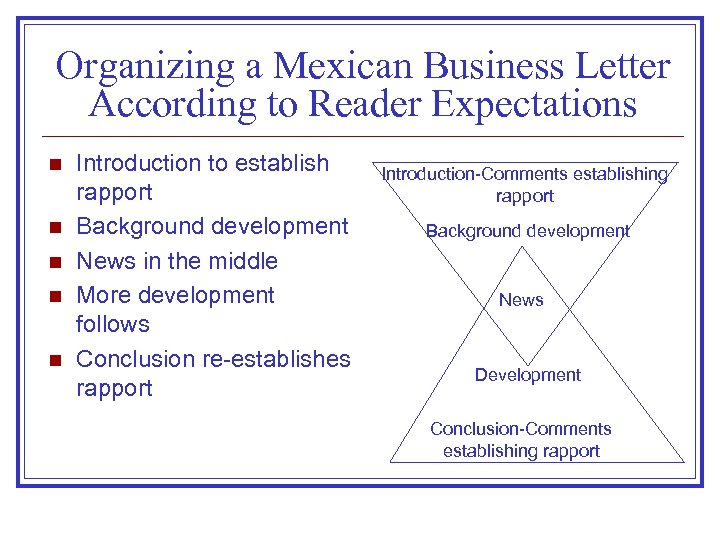 Organizing a Mexican Business Letter According to Reader Expectations n n n Introduction to
