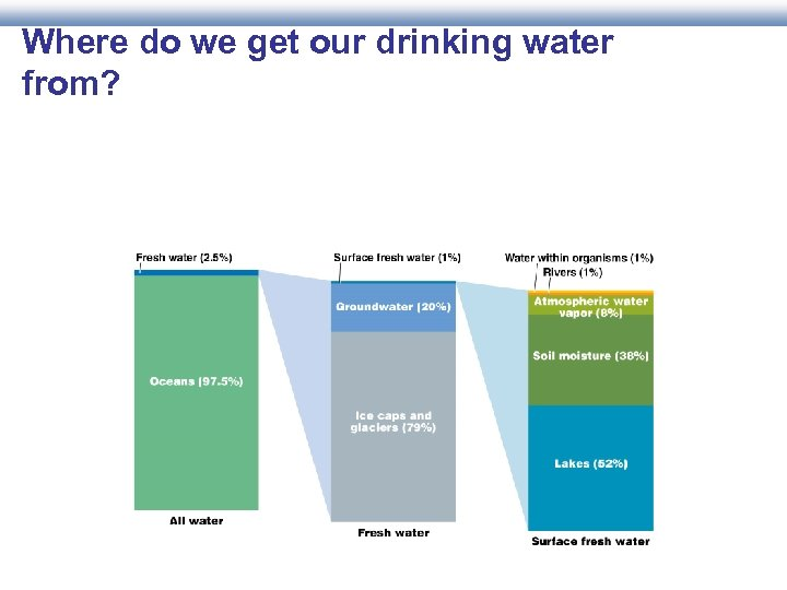 Where do we get our drinking water from?