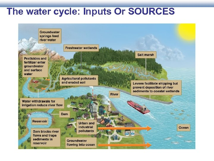 The water cycle: Inputs Or SOURCES