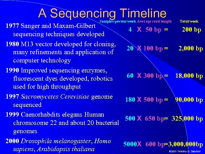 A Sequencing Timeline Samples/person/week Average read length Total/week 1977 Sanger and Maxam-Gilbert 4 X