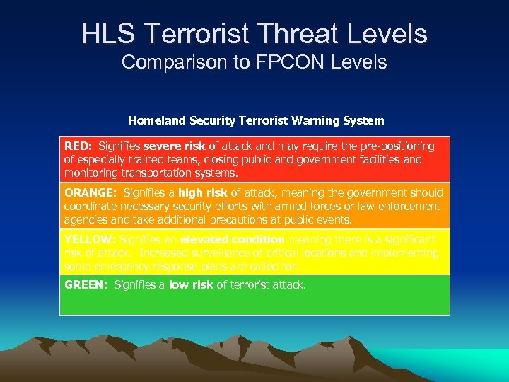 HLS Terrorist Threat Levels Comparison to FPCON Levels Homeland Security Terrorist Warning System RED:
