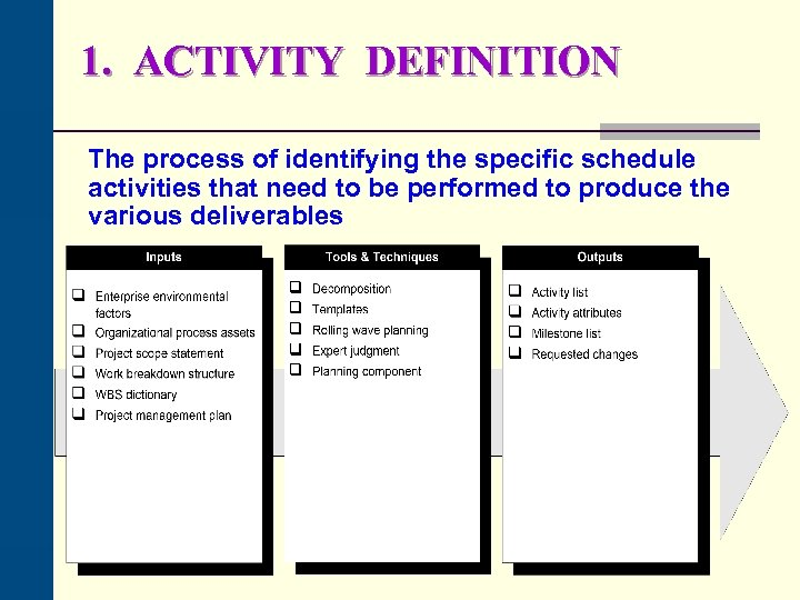 1. ACTIVITY DEFINITION The process of identifying the specific schedule activities that need to