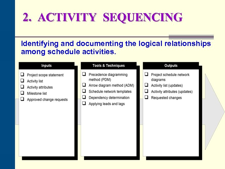 2. ACTIVITY SEQUENCING Identifying and documenting the logical relationships among schedule activities.